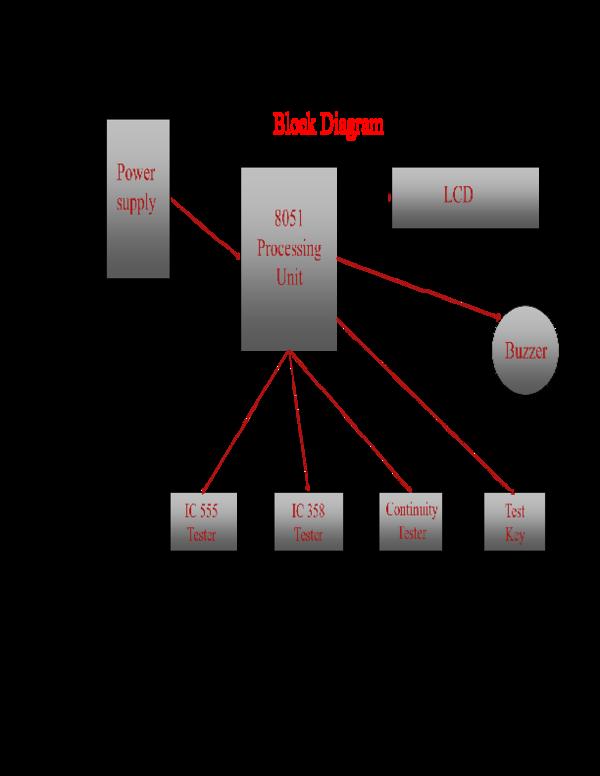DOC) 3.BLOCK DIAGRAM   Sujata Gedam - Academia.edu on resistor diagram, potentiometer diagram, capacitor diagram, xor diagram, transformer diagram, relay diagram, spst switch diagram, 7 segment display diagram, spdt switch diagram,