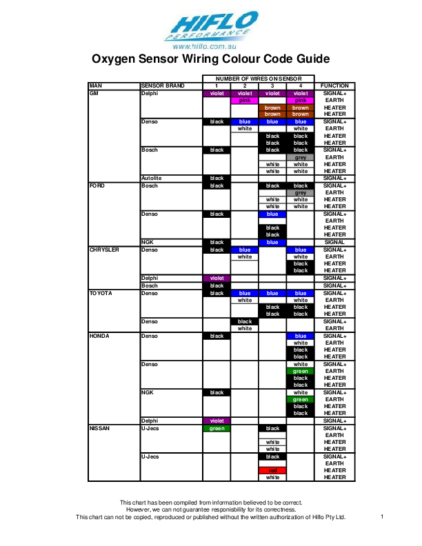PDF) O2 sensor wiring colour codes from //www.hiflo.com ...  Sensor Wiring Diagram Lexus on