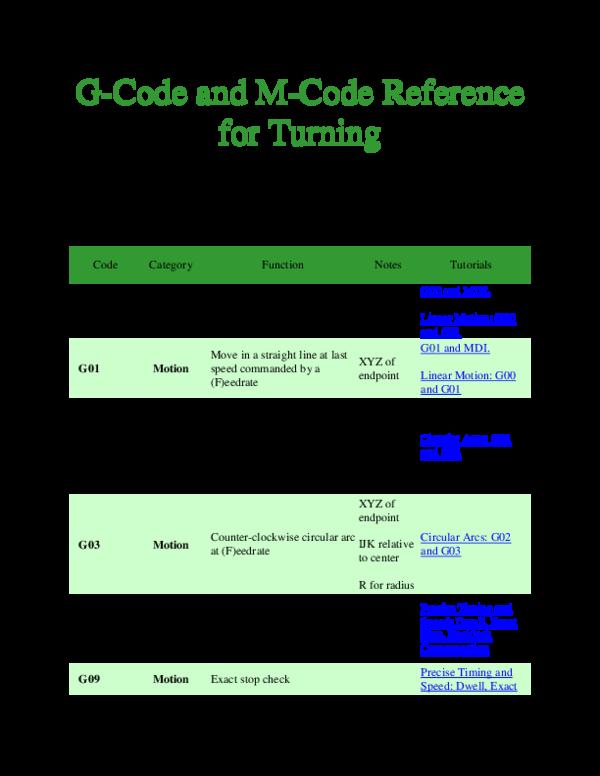 DOC) G - code for turning | DICKY KUSUMAATMAJA - Academia edu