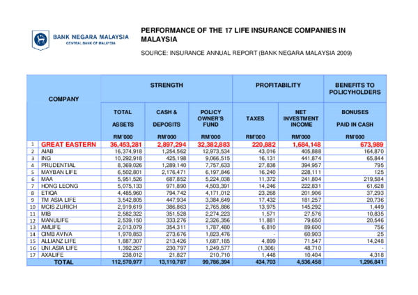 (PDF) PERFORMANCE OF THE 17 LIFE INSURANCE COMPANIES IN ...