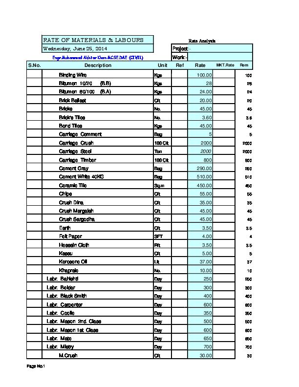Civil Rate Anyl Nawaz Khan Academia Edu