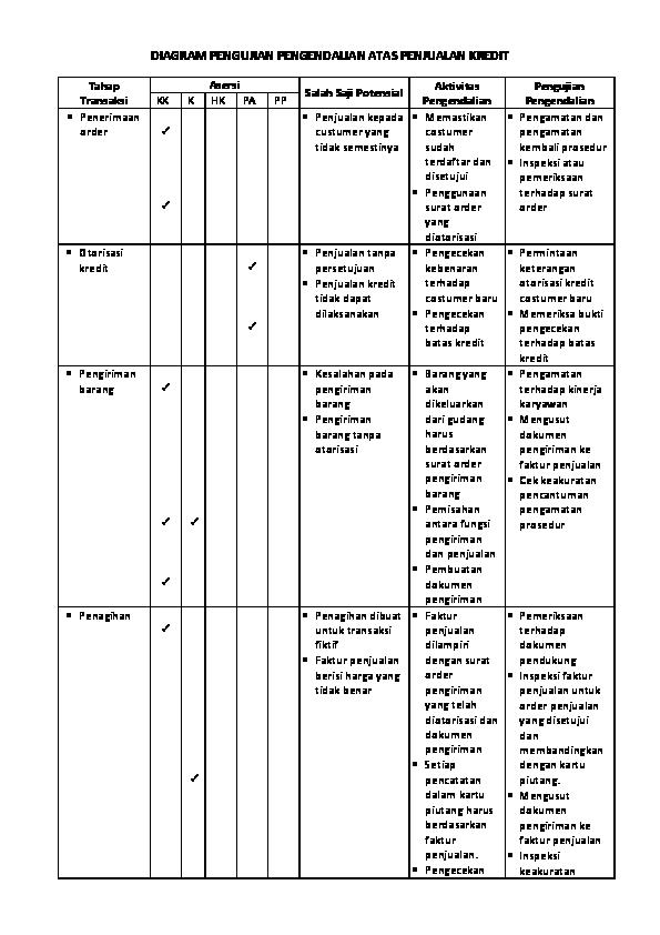 Doc Diagram Pengujian Pengendalian Atas Penjualan Kredit