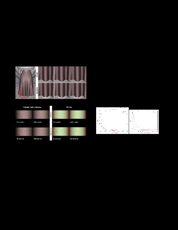 PDF) Importance Sampling for a Microcylinder Based Cloth