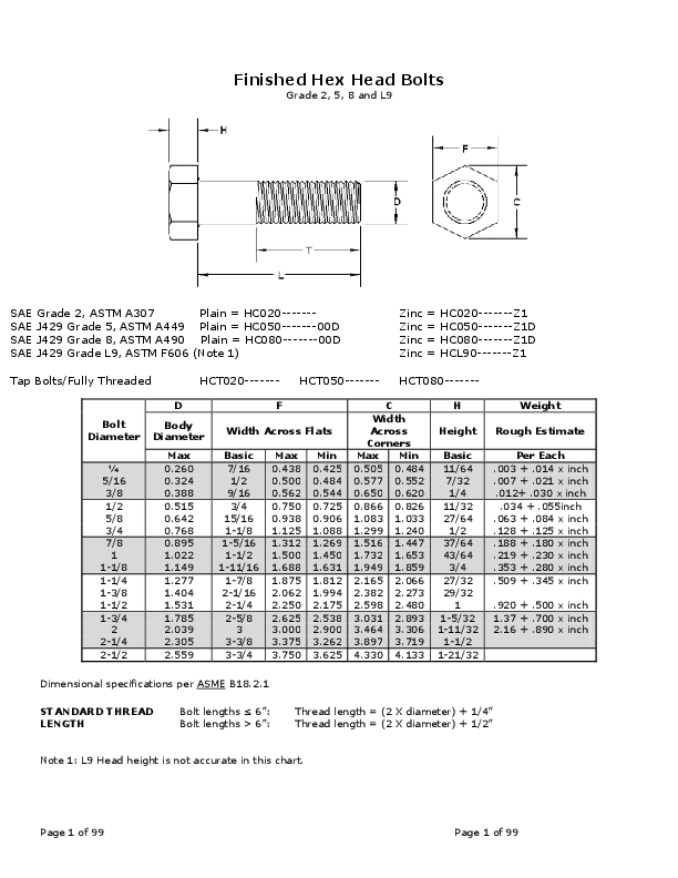 Pdf Bolt Nuts Dimensions Danny Ferdiansyah Academia Edu
