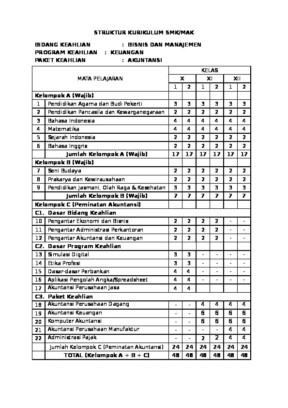 Doc Struktur Kurikulum Smk Mak Bidang Keahlian Bisnis Dan Manajemen Program Keahlian Keuangan Paket Keahlian Akuntansi 4 4 22 Administrasi Pajak 2 2 4 4 Ani Maesaroh Academia Edu