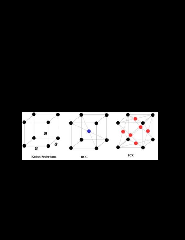 (PDF) Sistem kristal dapat dibagi ke dalam 7 sistem ...