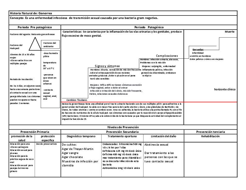 azitromicina uretritis no especifica