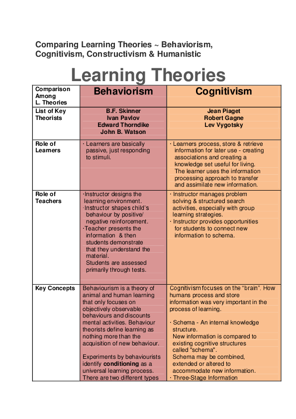 PDF) Comparing Learning Theories ~ Behaviorism, Cognitivism