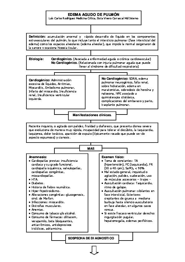 edema agudo pulmonar fisiopatologia pdf