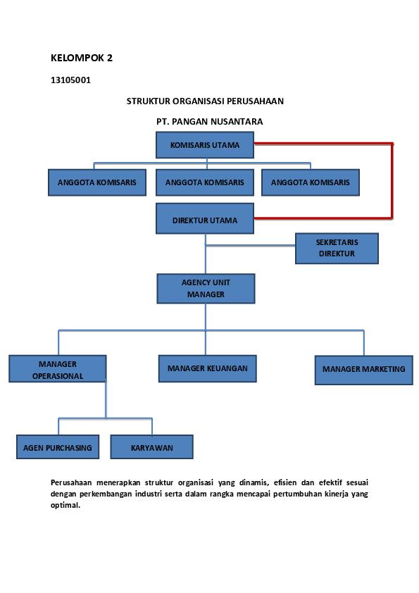 Struktur Organisasi Perusahaan Swasta Dan Tugasnya