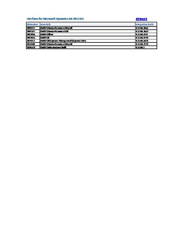 XLS) AX2012R3&R2&2009SP1Hotfix List | Tariq Rafique