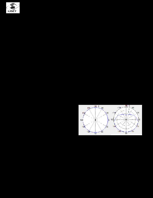 Radar Beamforming Matlab