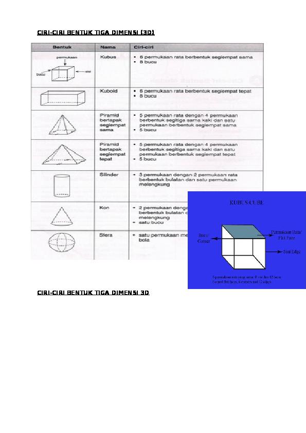 Doc Ciri Ciri Bentuk Tiga Dimensi 3d Ciri Ciri Bentuk Tiga Dimensi 3d Mohamad Abu Academia Edu