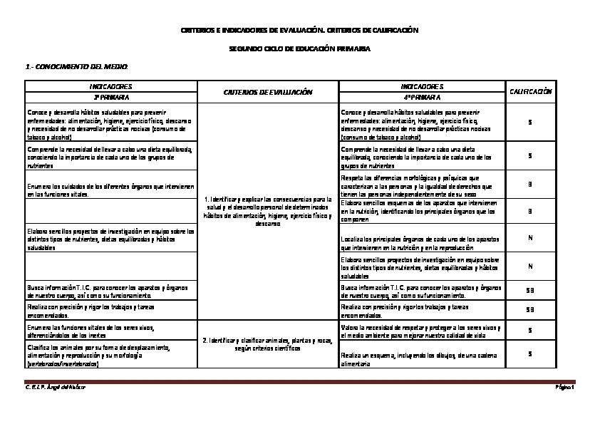 PDF) CRITERIOS E INDICADORES DE EVALUACIÓN. CRITERIOS DE ...