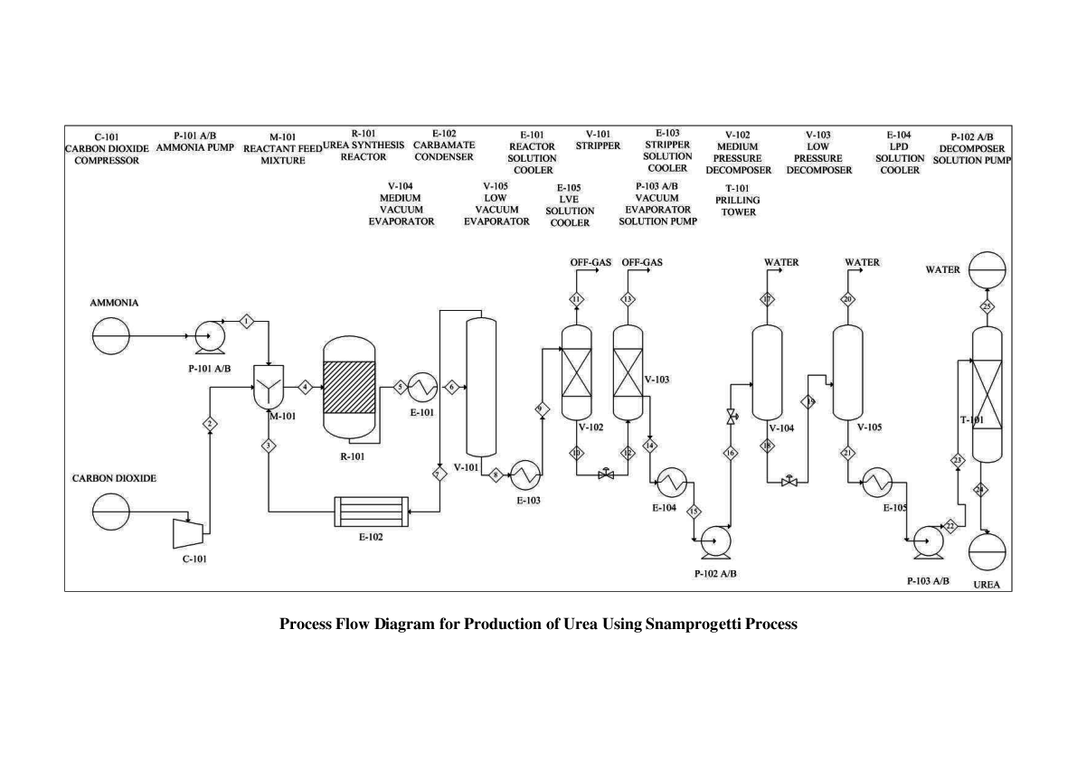 Pdf  Process Flow Diagram For Production Of Nitric Acid