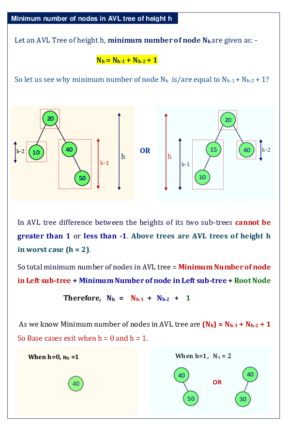 PDF) AVL Tree Properties | isromania  in - Academia edu