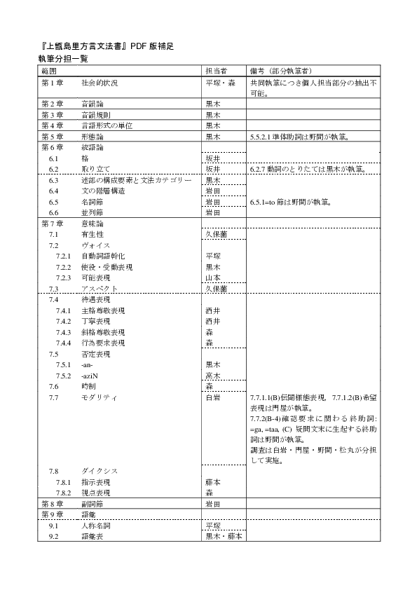 PDF) 甑島里方言記述文法書 | Kuroki Kunihiko - Academia.edu