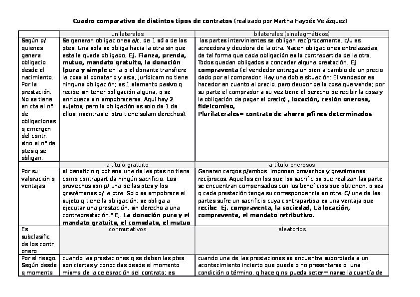 Doc Contratos Cuadro Comparativos De Los Mismos Esteban Belmonte