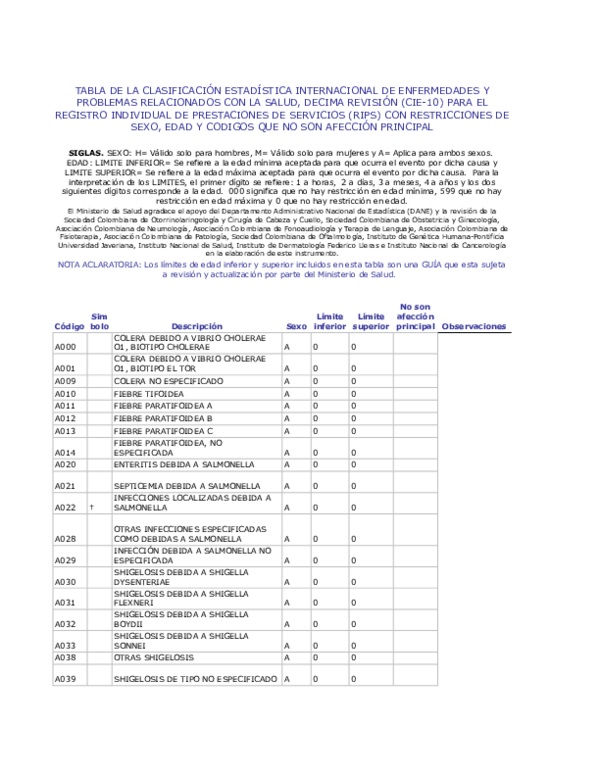 atrofia cerebral icd 10 código para diabetes
