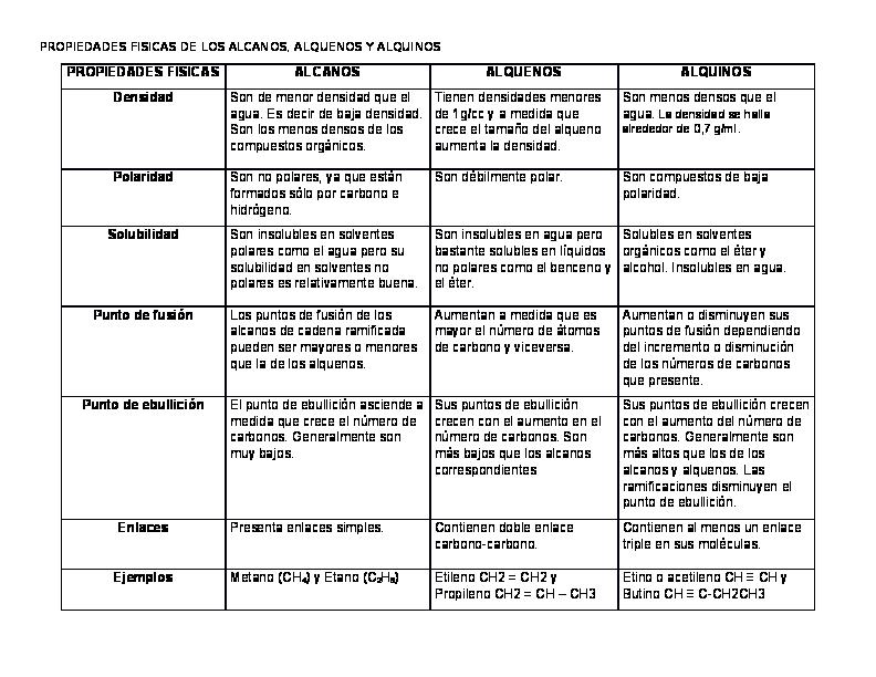 Doc Propiedades Fisicas De Los Alcanos Alquenos Y Alquinos Alison Mejía Academia Edu