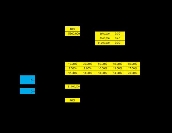 Formulas Estructura Optima De Capital Costo De Capital