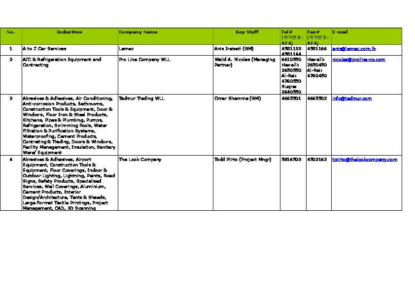 Contact List Qatar | KARIM BELHAJ - Academia edu