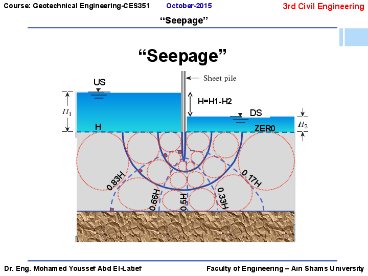 Seepage lecture 2015 ppt | MOHAMED YOUSSEF - Academia edu