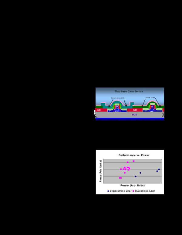 PDF) High Volume Manufacturing Ramp In 90nm Dual Stress Liner