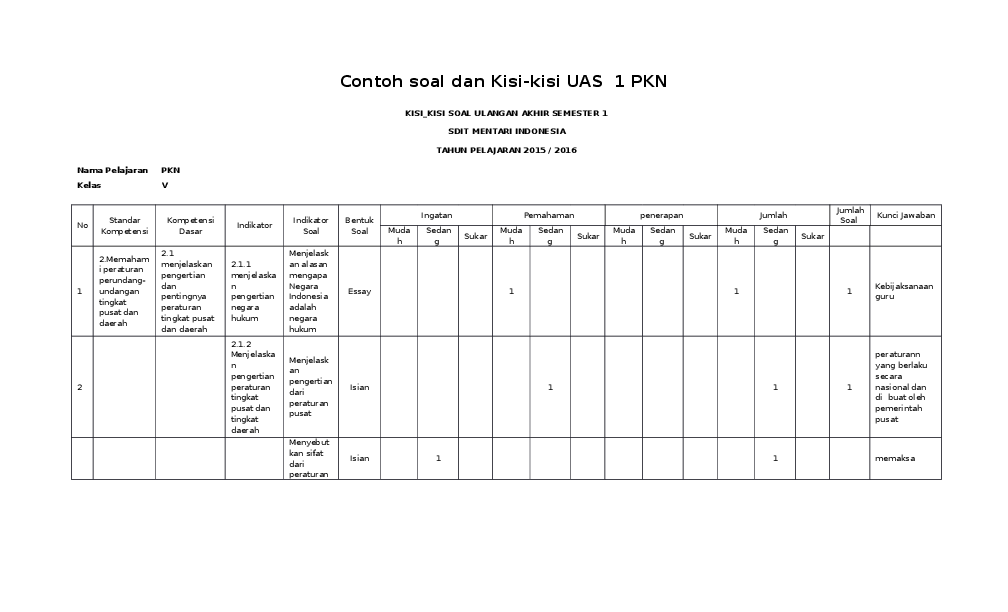 Doc Contoh Kisi Kisi Dan Soal Uas Pkn Kelas 5 Semester 1 Rachmah Safitri Academia Edu