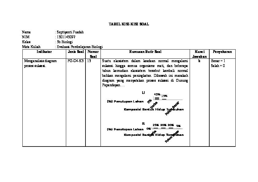 contoh soal essay c1 sampai c6 biologi