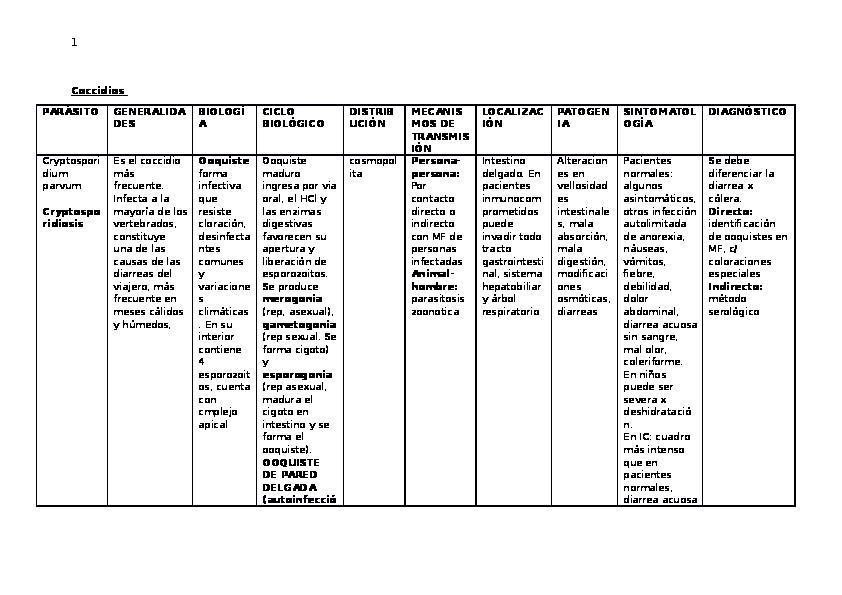 parásito coccidia en humanos