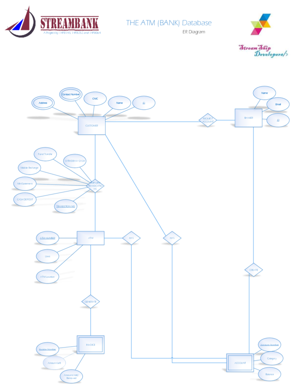 Pdf The Atm Bank Database Er Diagram Has A Project Sohaib Aslam Academia Edu
