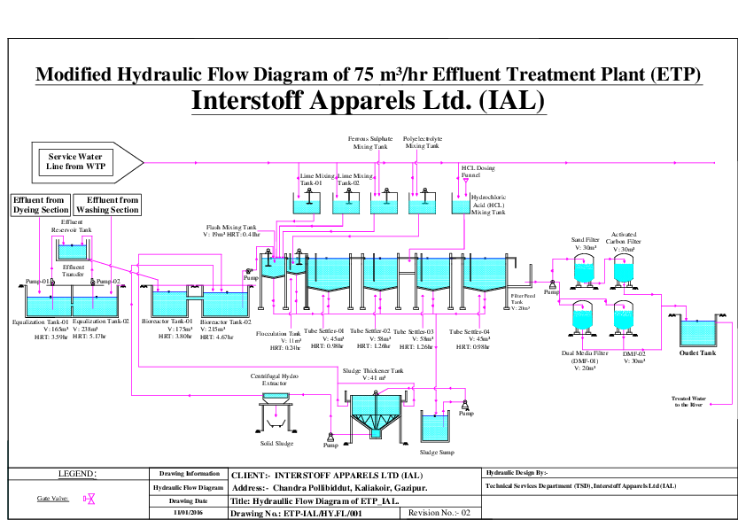 Pdf  Hydraulic Flow Diagram Of 75 M U00b3  Hr Effluent