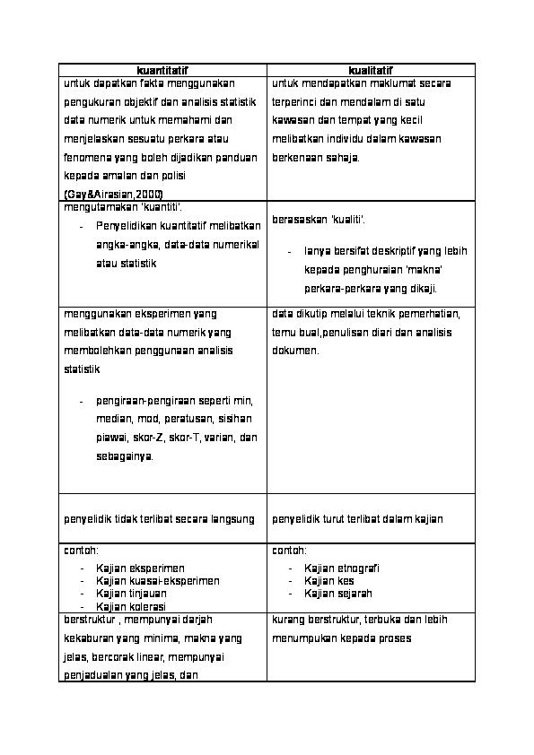 Doc Perbezaan Kajian Kuantitatif Dan Kualitatif Fiona Kong Academia Edu
