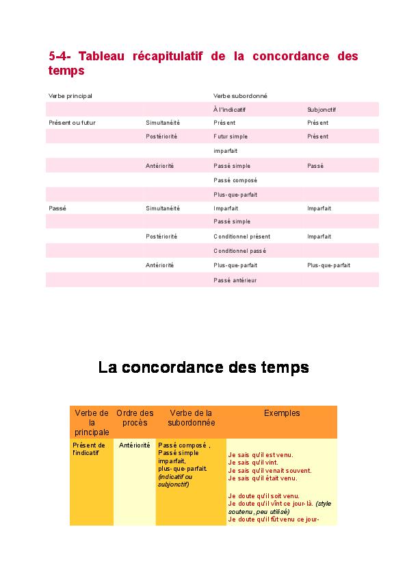 5 4 Tableau Recapitulatif De La Concordance Des Temps La Concordance Des Temps Moulay Hafid Taqui Academia Edu