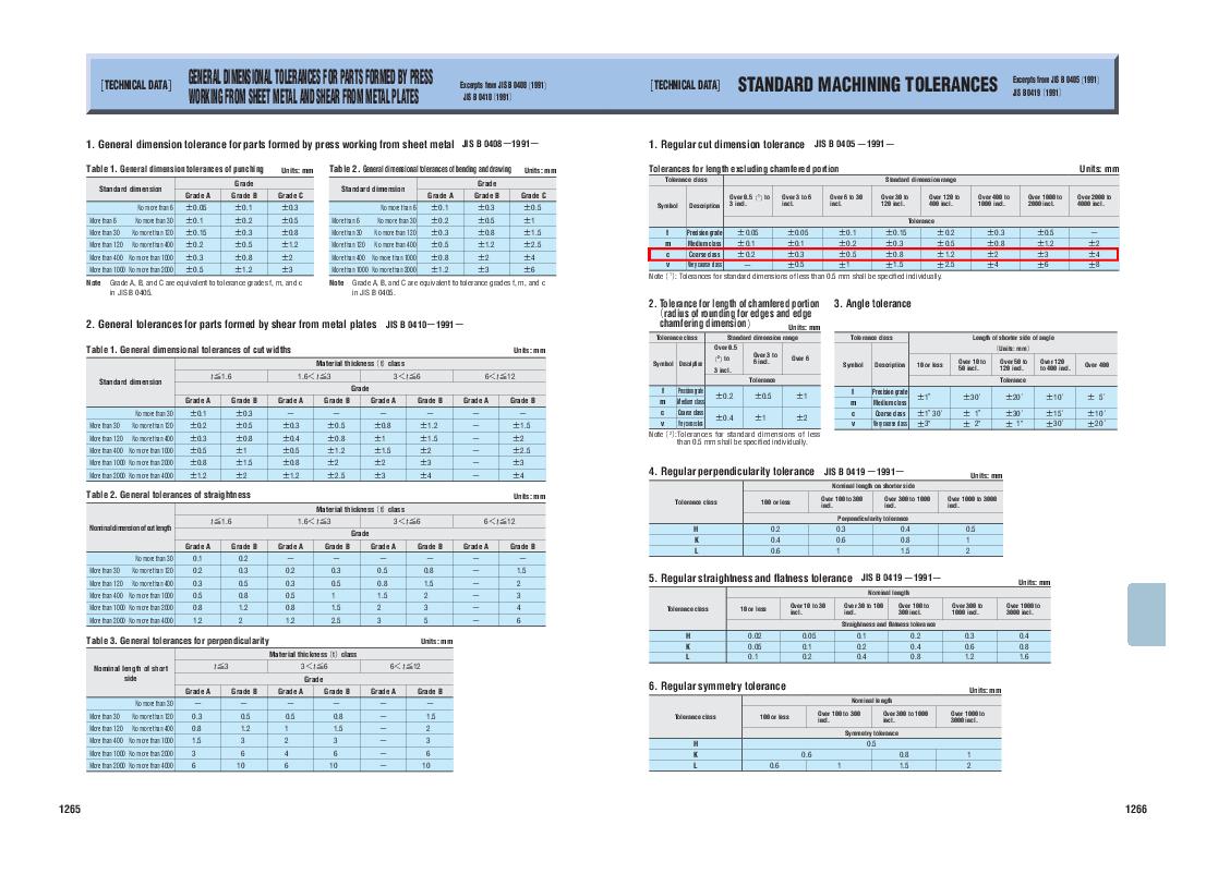 Pdf Tolerance Class Standard Dimension Range Long