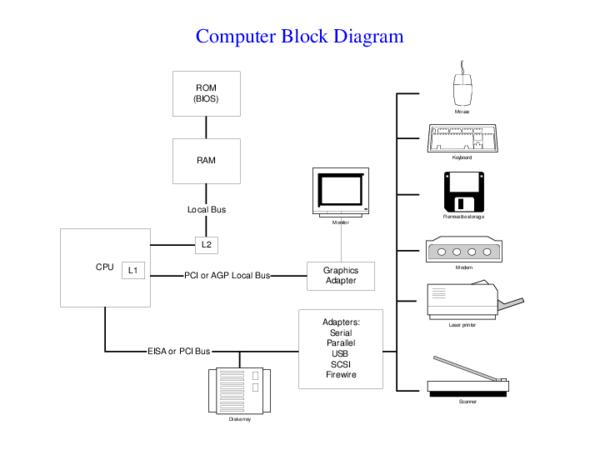 pdf rom bios ram cpu computer block diagram julius kennedy. Black Bedroom Furniture Sets. Home Design Ideas