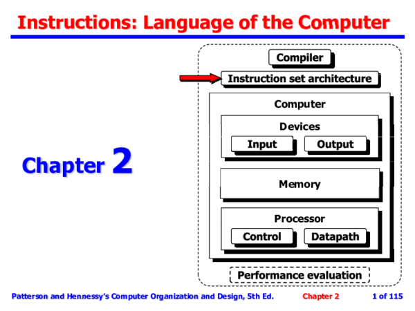 Chapter Chapter P Memory Memory Processor Patterson And Hennessy S Computer Organization And Design 5th Ed Chapter 2 1 Of 115 Patterson And Hennessy S Computer Organization And Design 5th Ed Chapter 2