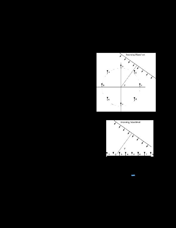 PDF) FPGA implementation of a Bartlett direction of arrival