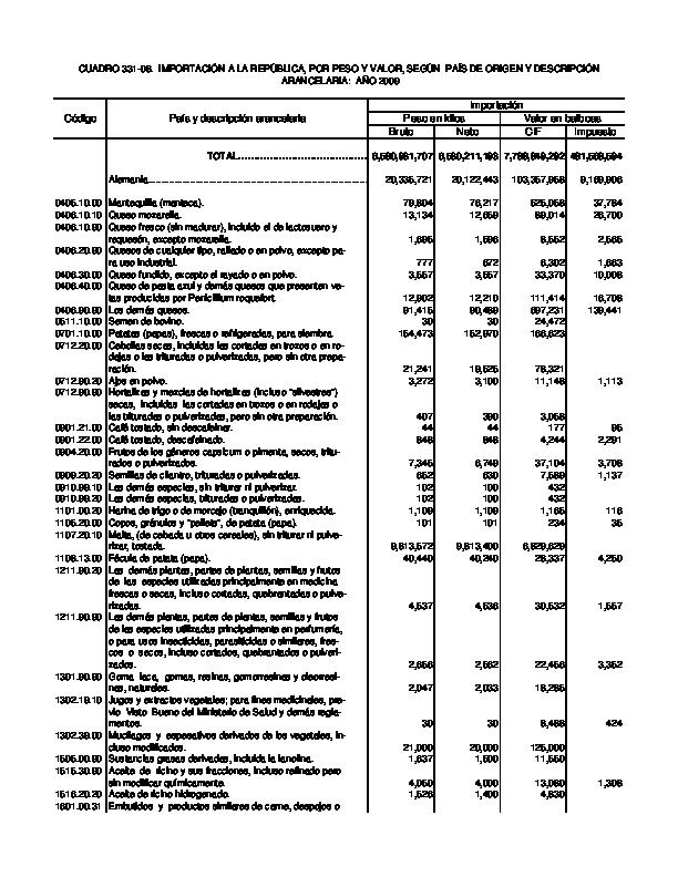 a7a6b78adf PDF) Clasificacion Arancelaria   krisberlys burbano - Academia.edu