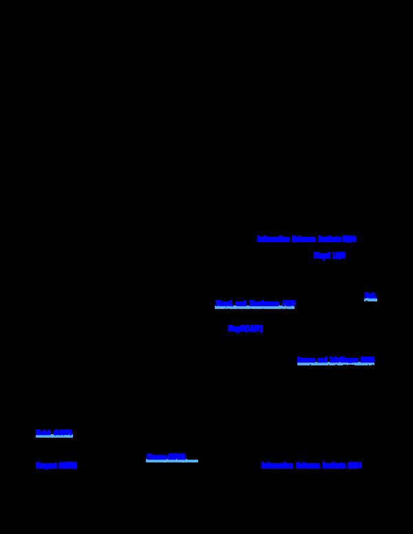 PDF) Validation of simulated real world TCP stacks   Tony