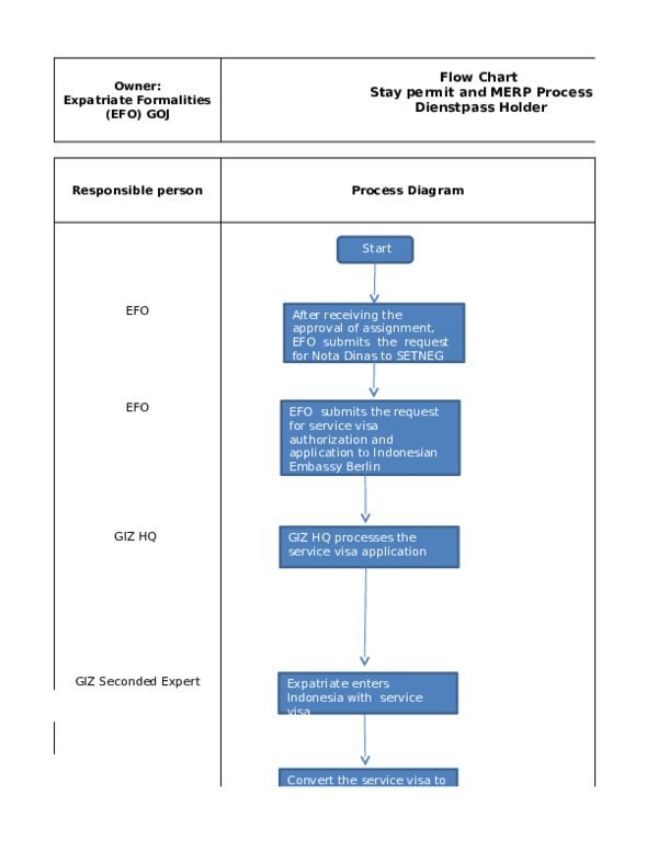 Xls Flow Chart Kitas Process Andhika Permana Academiaedu