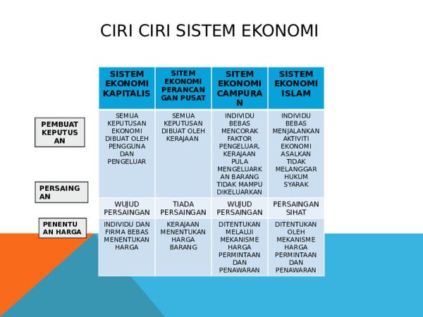 Ppt Ciri Ciri Sistem Ekonomi Nor Ayu Academia Edu