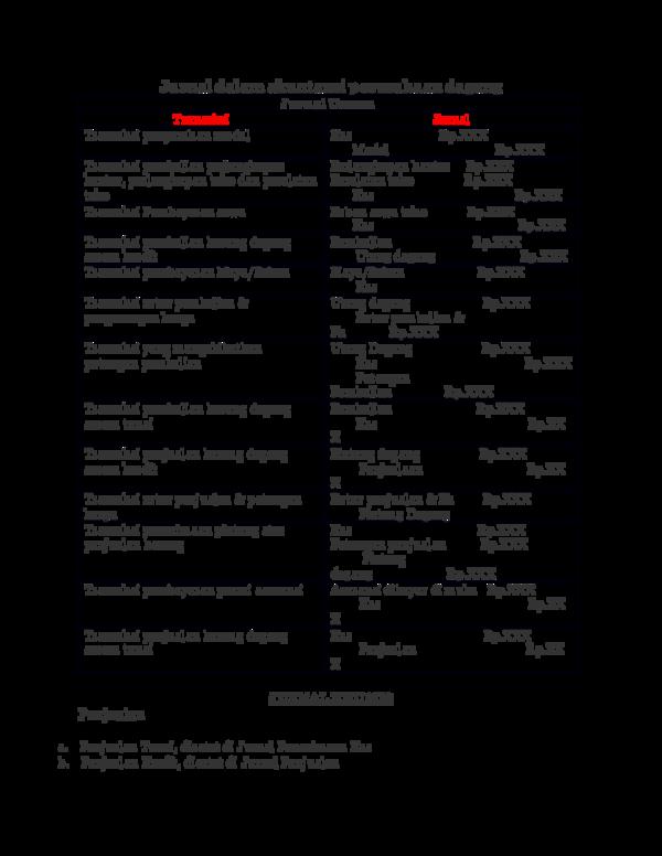 Doc Jurnal Dalam Akuntansi Perusahaan Dagang Luffy Luffiansah Academia Edu