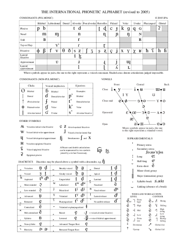 Pdf The International Phonetic Alphabet Revised To 2005 Consonants Pulmonic Evelyn Mariel Diaz Vidal Academia Edu