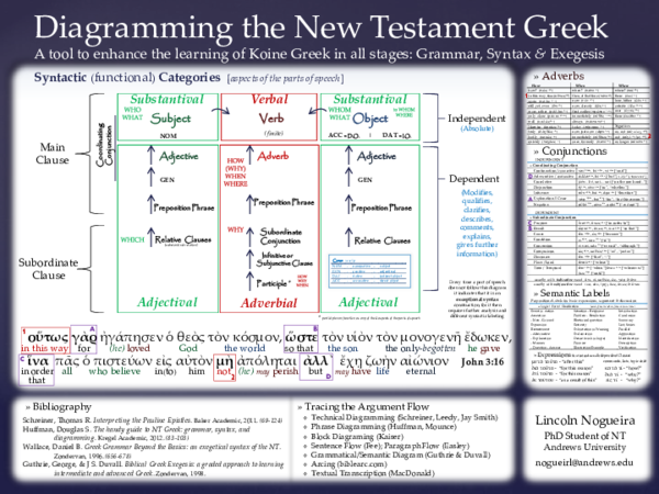 Pdf  Diagram As A Tool To Enhance The Learning Of Koine Greek In All Stages  Grammar  Syntax