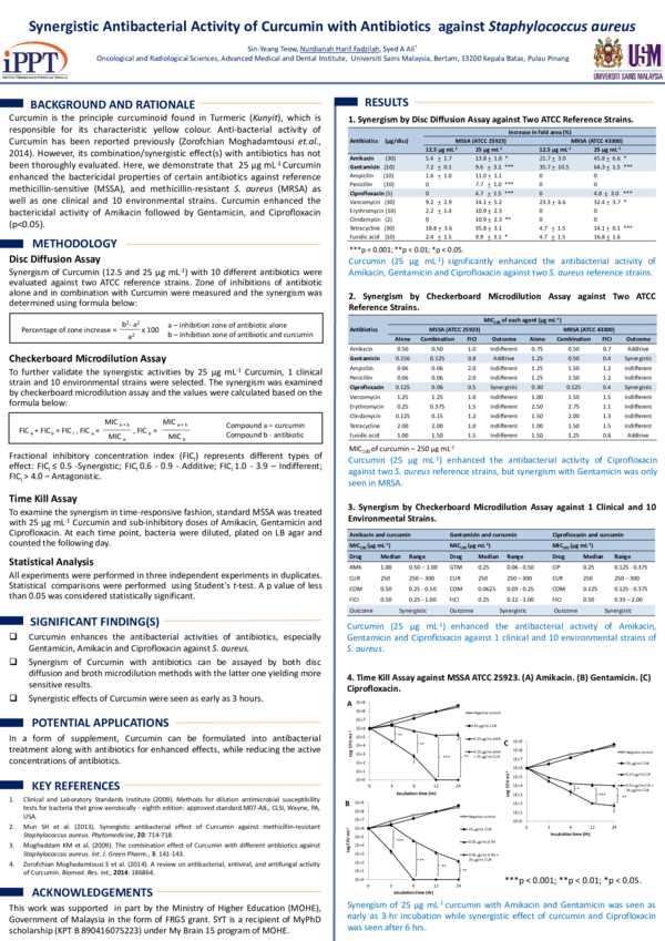 PDF) Synergistic antibacterial activity of curcumin with antibiotics