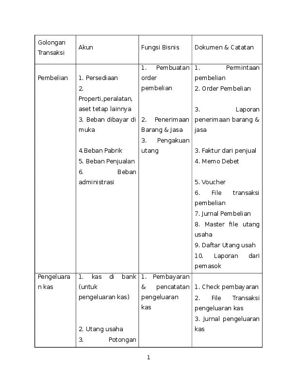 Doc Audit Bab 15 Dwi Maheni Academia Edu