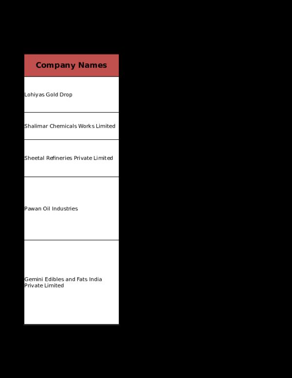 XLS) Terttiory wise Companies List   HARMEET SINGH - Academia edu