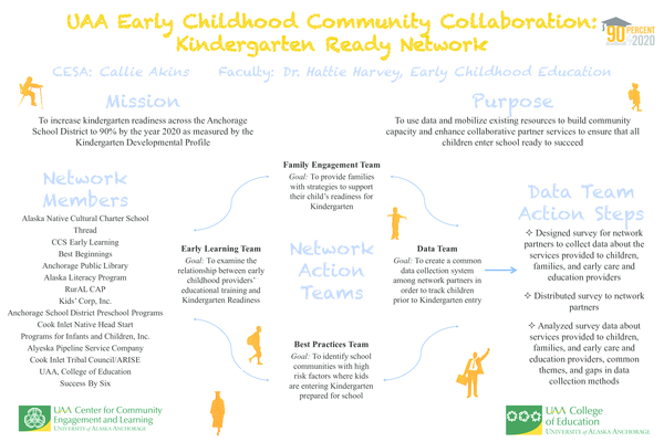 PDF) Community Collaboration - EC and K Readiness pdf | Hattie